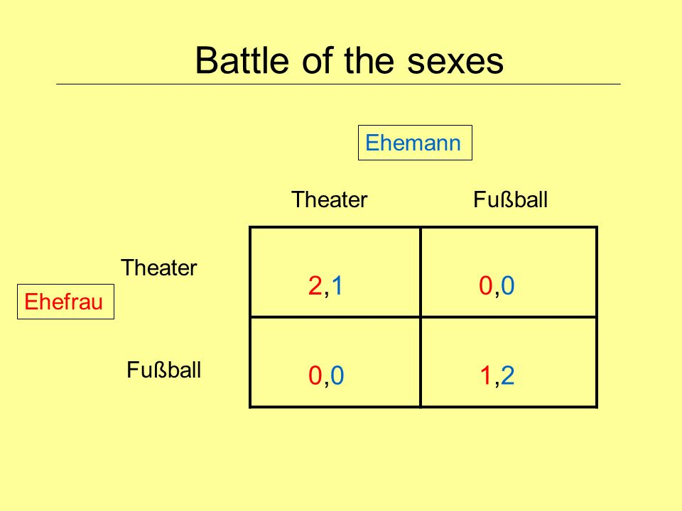 Battle of the sexes 2,1 0,0 1,2 Ehemann Theater Fußball Theater