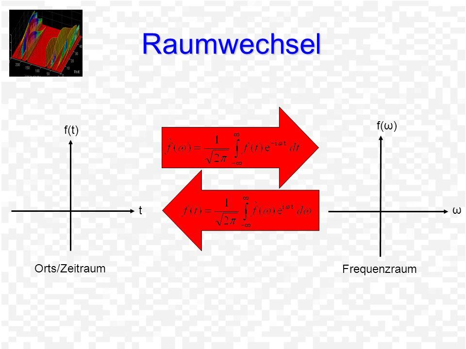 Raumwechsel f(ω) f(t) t ω Orts/Zeitraum Frequenzraum
