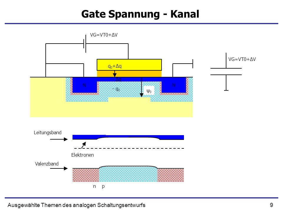 Gate Spannung - Kanal VG=VT0+ΔV. VG=VT0+ΔV. q0+Δq. N. N. - Δq. N. N. - q0. ψ0. Leitungsband.