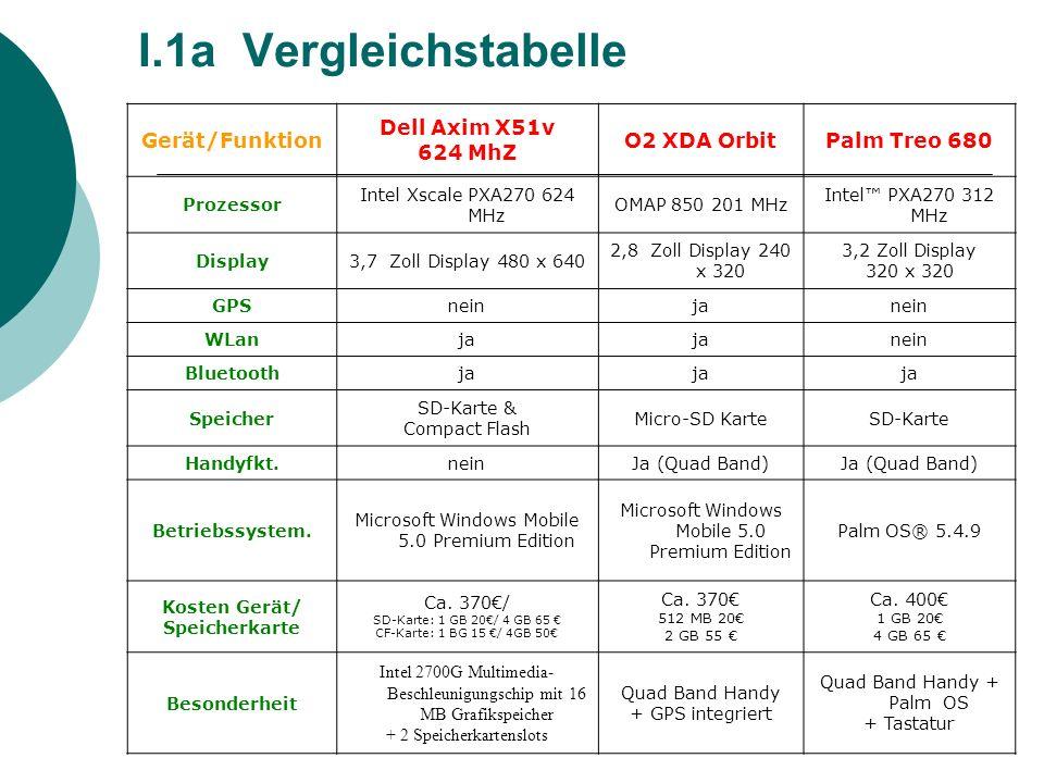 I.1a Vergleichstabelle Gerät/Funktion Dell Axim X51v 624 MhZ
