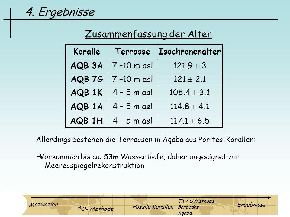 4. Ergebnisse Zusammenfassung der Alter 117.1 ± 6.5 4 – 5 m asl AQB 1H