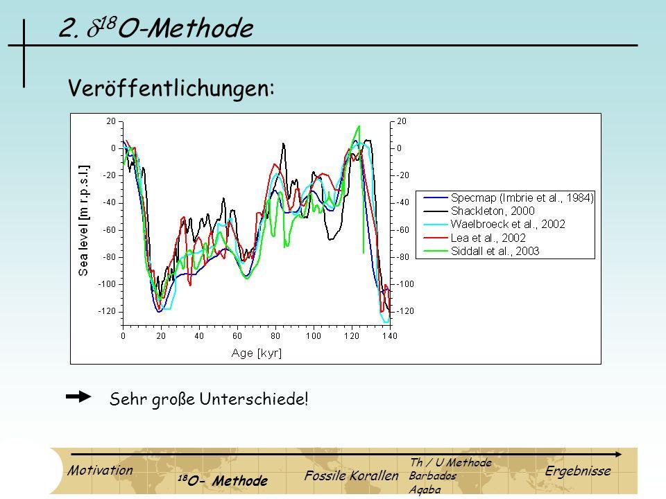 2. d18O-Methode Veröffentlichungen: Sehr große Unterschiede!