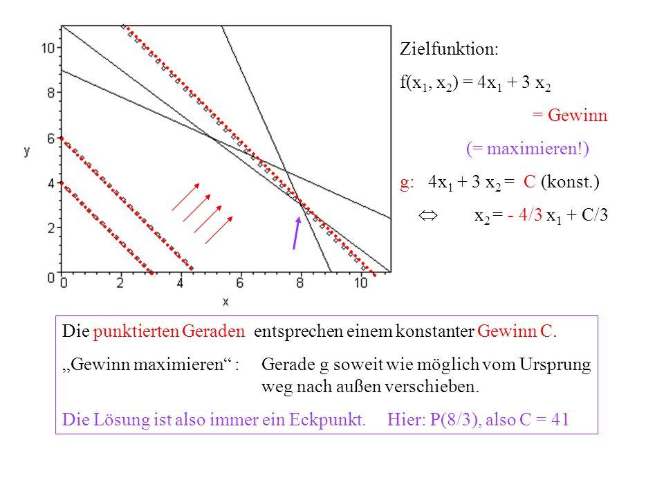 Zielfunktion: f(x1, x2) = 4x1 + 3 x2. = Gewinn. (= maximieren!) g: 4x1 + 3 x2 = C (konst.)  x2 = - 4/3 x1 + C/3.