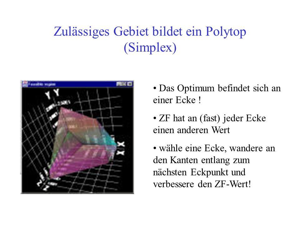 Zulässiges Gebiet bildet ein Polytop (Simplex)