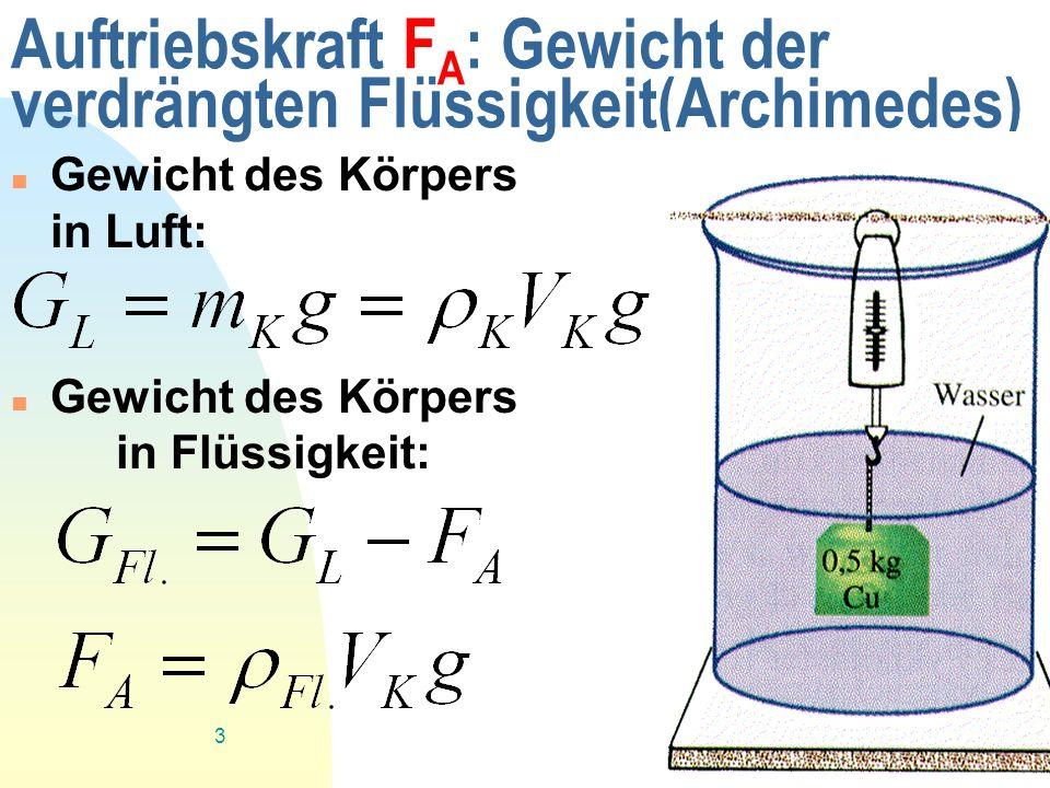 Auftriebskraft FA: Gewicht der verdrängten Flüssigkeit(Archimedes)