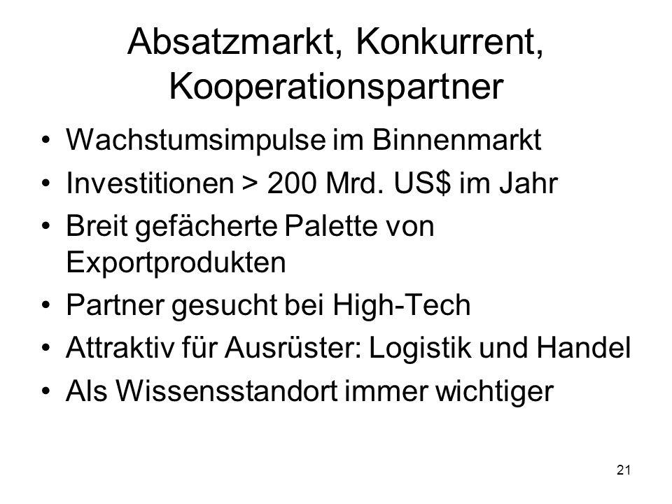 Absatzmarkt, Konkurrent, Kooperationspartner