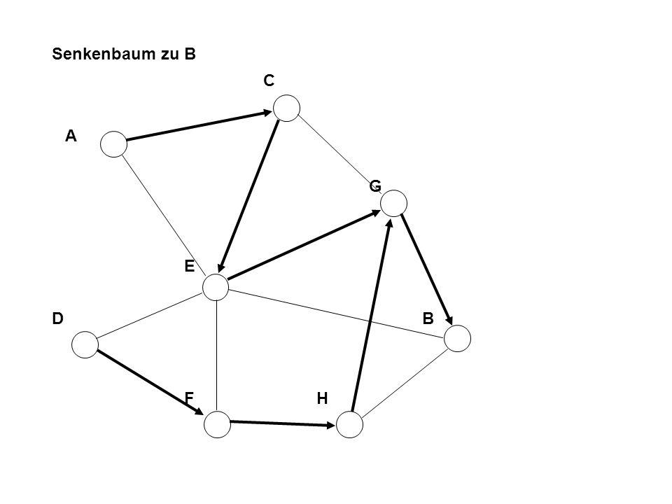Senkenbaum zu B C A G E D B F H