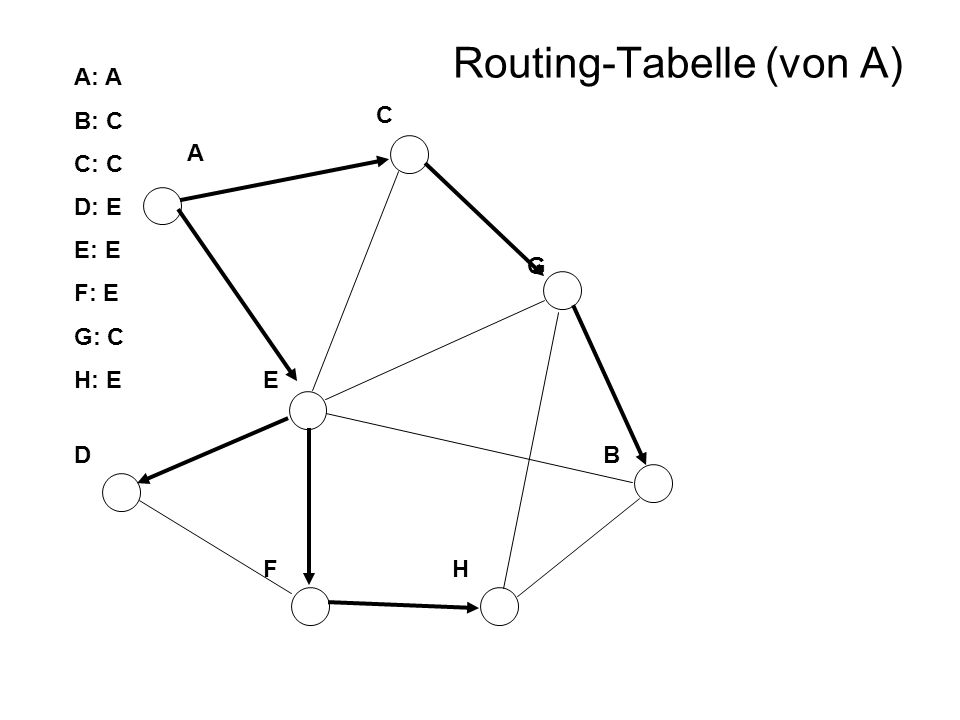 Routing-Tabelle (von A)