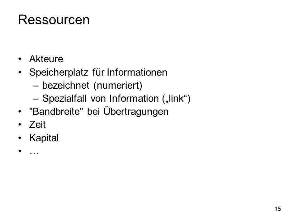 Ressourcen Akteure Speicherplatz für Informationen