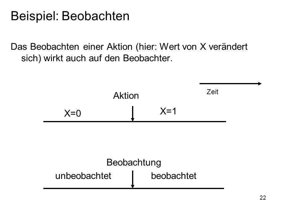 Beispiel: Beobachten Das Beobachten einer Aktion (hier: Wert von X verändert sich) wirkt auch auf den Beobachter.