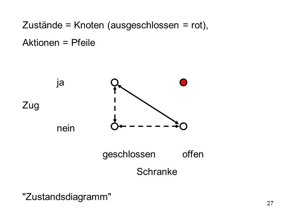 Zustände = Knoten (ausgeschlossen = rot),