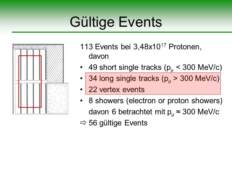 Gültige Events 113 Events bei 3,48x1017 Protonen, davon