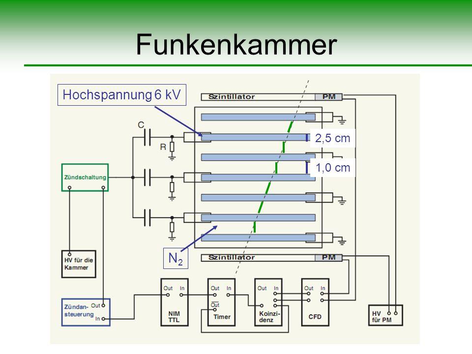 Funkenkammer Hochspannung 6 kV 2,5 cm 1,0 cm N2