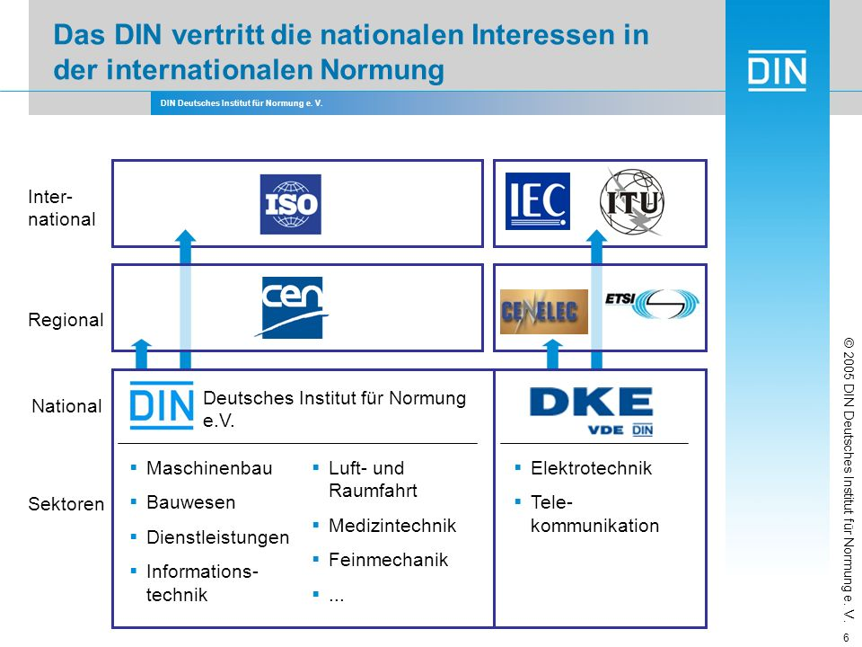 Das DIN vertritt die nationalen Interessen in der internationalen Normung
