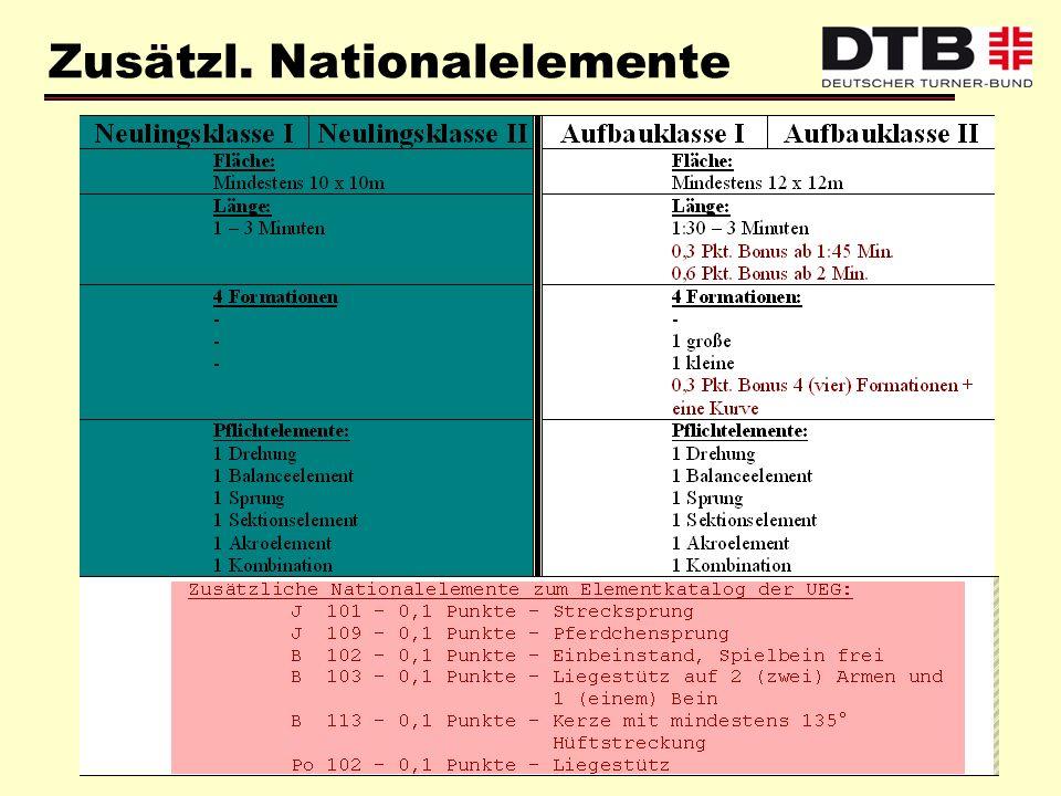 Zusätzl. Nationalelemente