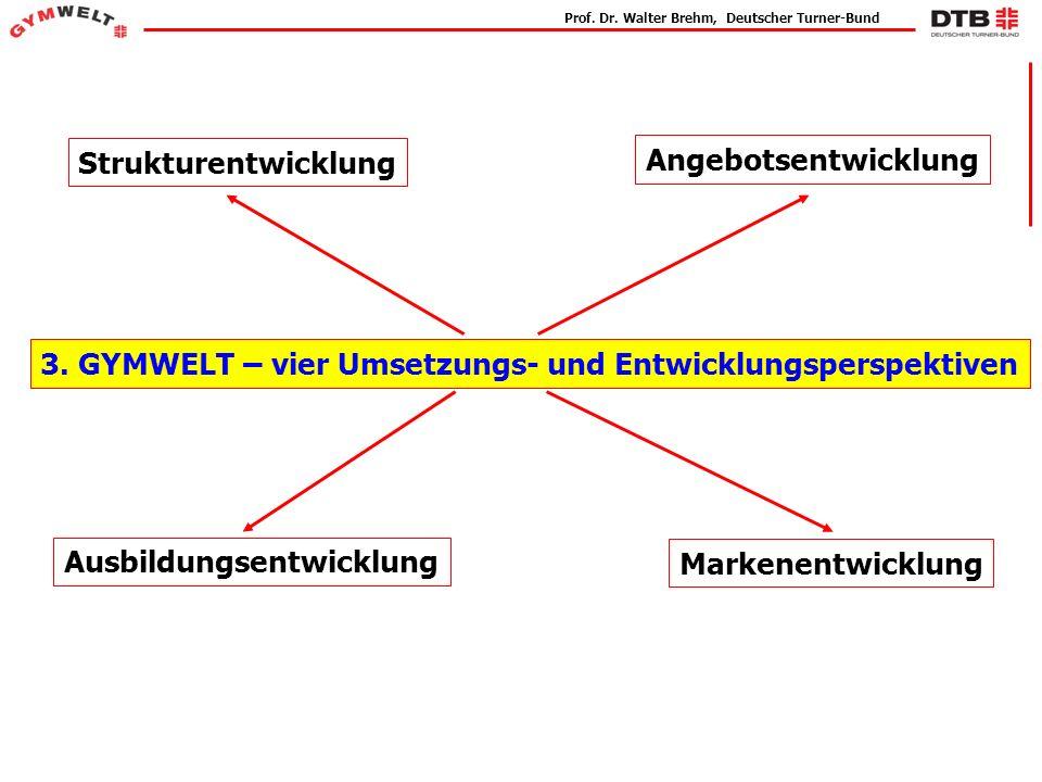 3. GYMWELT – vier Umsetzungs- und Entwicklungsperspektiven