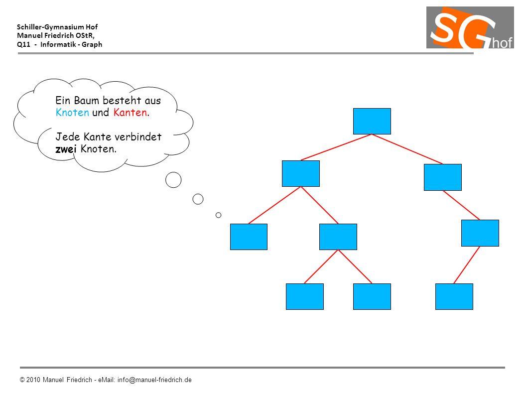 Ein Baum besteht aus Knoten und Kanten. Jede Kante verbindet