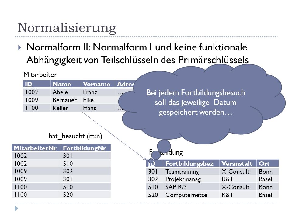 Normalisierung Normalform II: Normalform I und keine funktionale Abhängigkeit von Teilschlüsseln des Primärschlüssels.