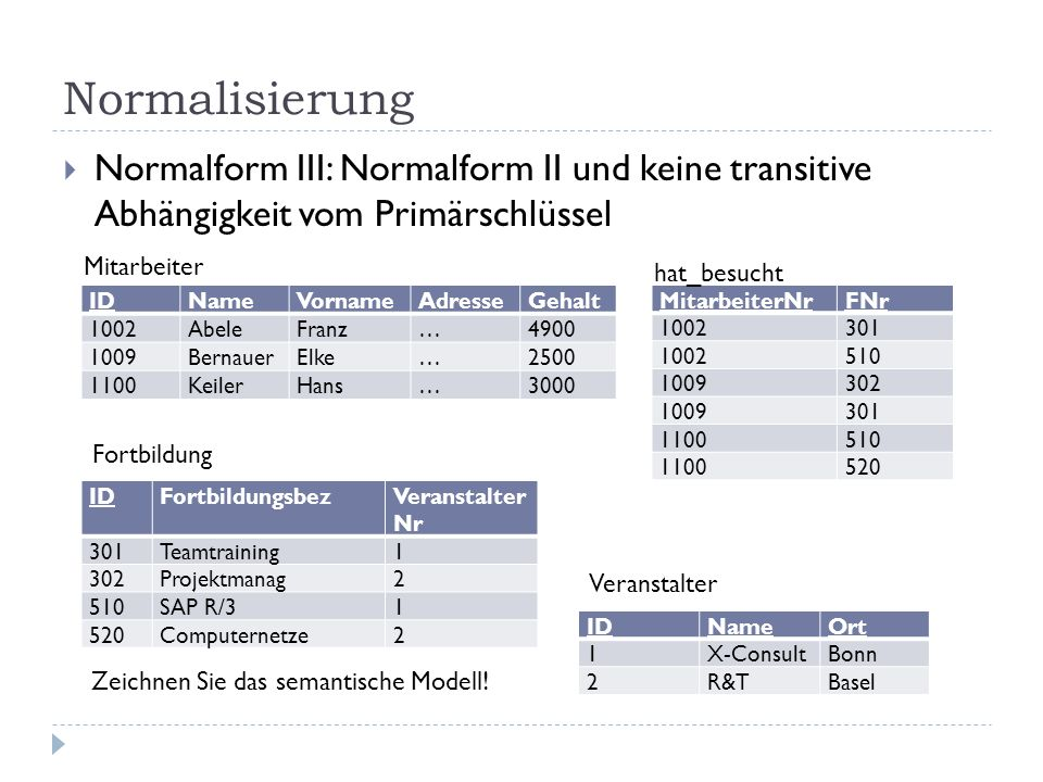 Normalisierung Normalform III: Normalform II und keine transitive Abhängigkeit vom Primärschlüssel.