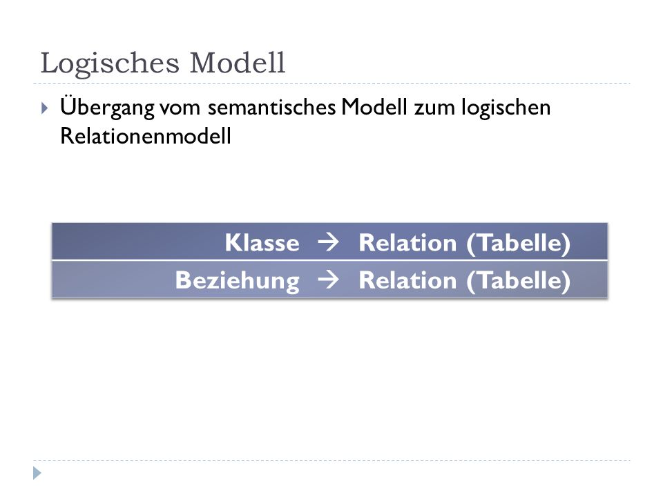 Logisches Modell Klasse  Relation (Tabelle) Beziehung
