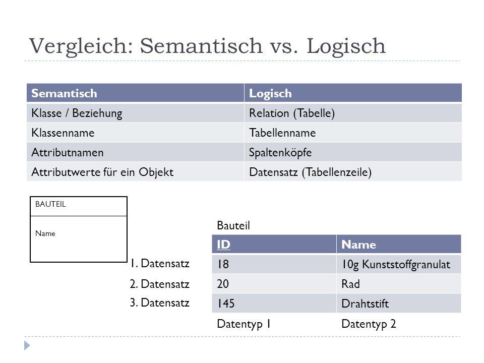Vergleich: Semantisch vs. Logisch
