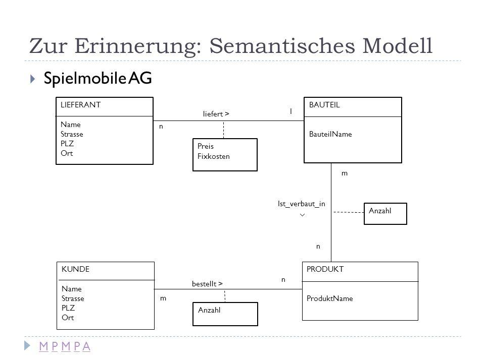 Zur Erinnerung: Semantisches Modell