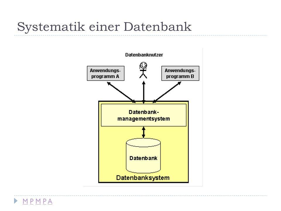 Systematik einer Datenbank