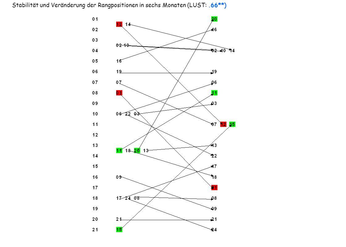 Stabilität und Veränderung der Rangpositionen in sechs Monaten (LUST: