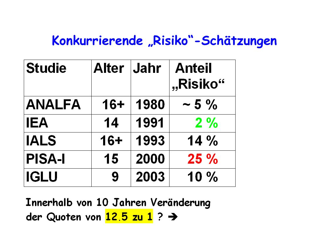 """Konkurrierende """"Risiko -Schätzungen"""