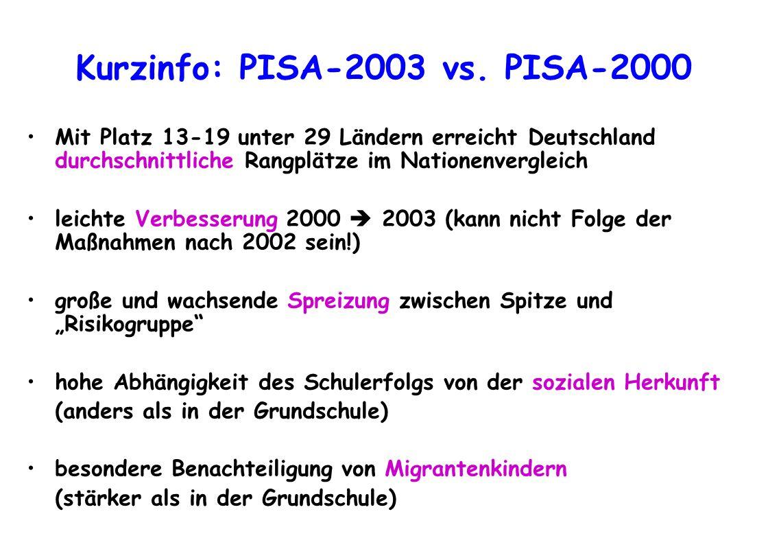 Kurzinfo: PISA-2003 vs. PISA-2000