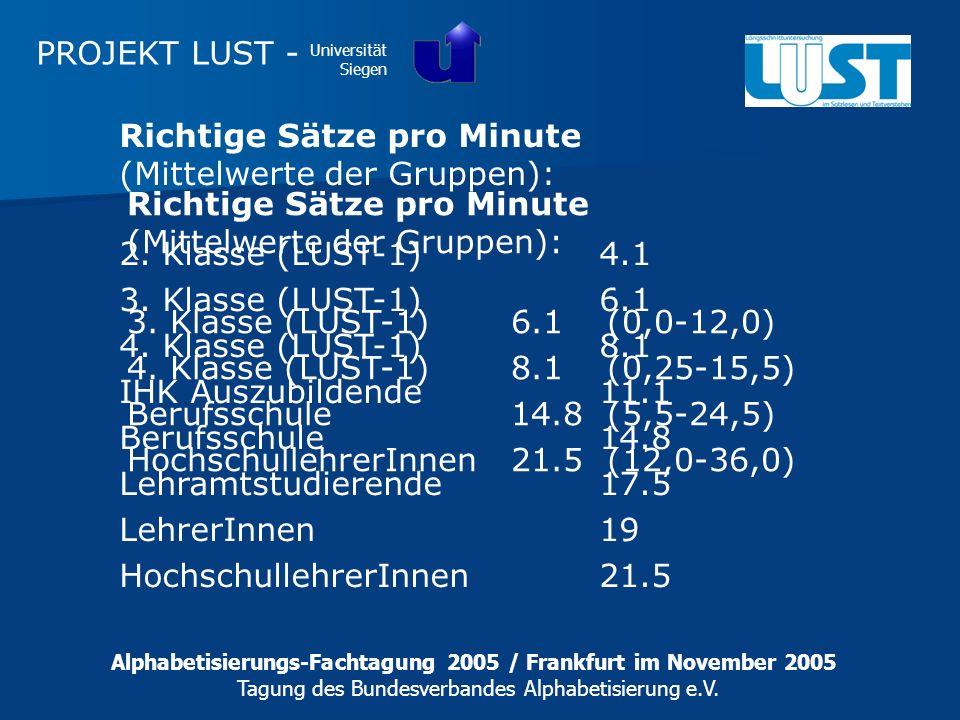 Richtige Sätze pro Minute (Mittelwerte der Gruppen):