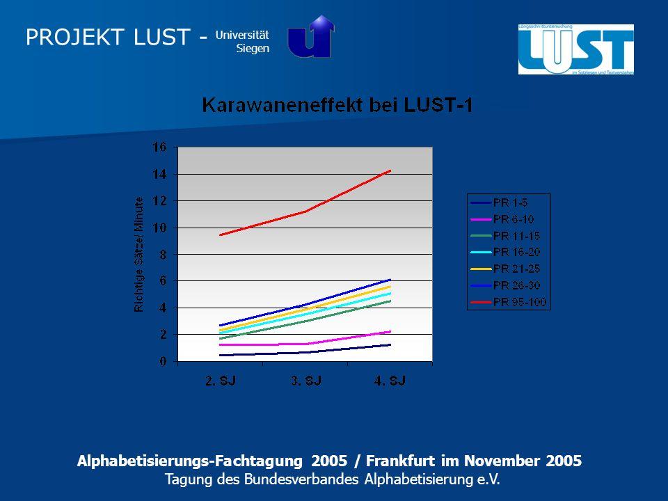 PROJEKT LUST - Universität Siegen. Alphabetisierungs-Fachtagung 2005 / Frankfurt im November 2005.