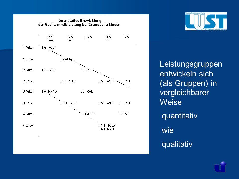 Leistungsgruppen entwickeln sich (als Gruppen) in vergleichbarer Weise