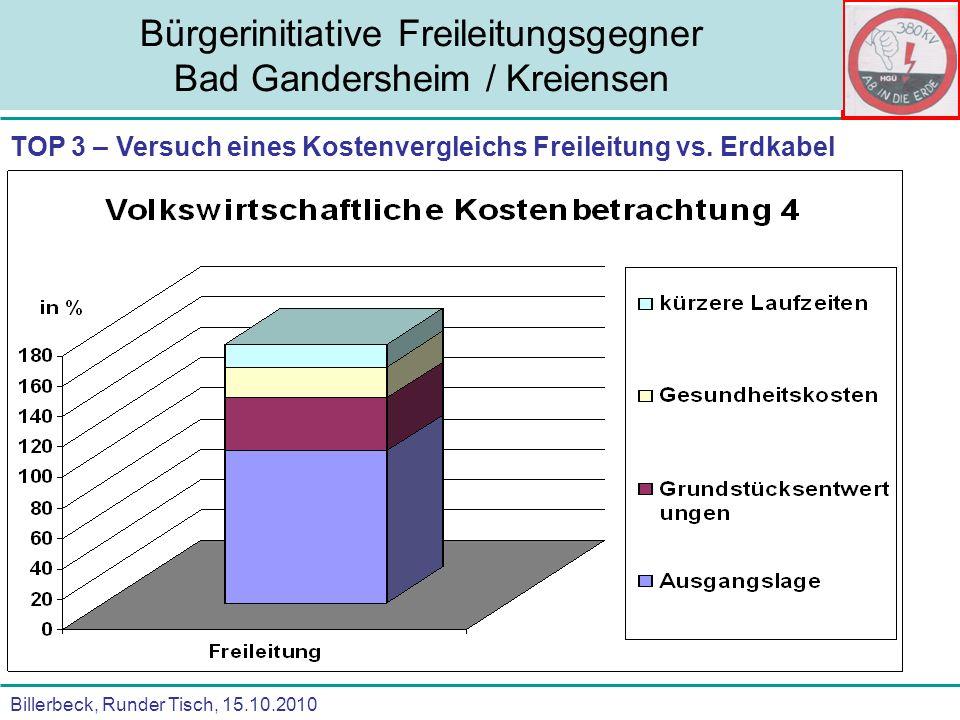 Bürgerinitiative Freileitungsgegner Bad Gandersheim / Kreiensen