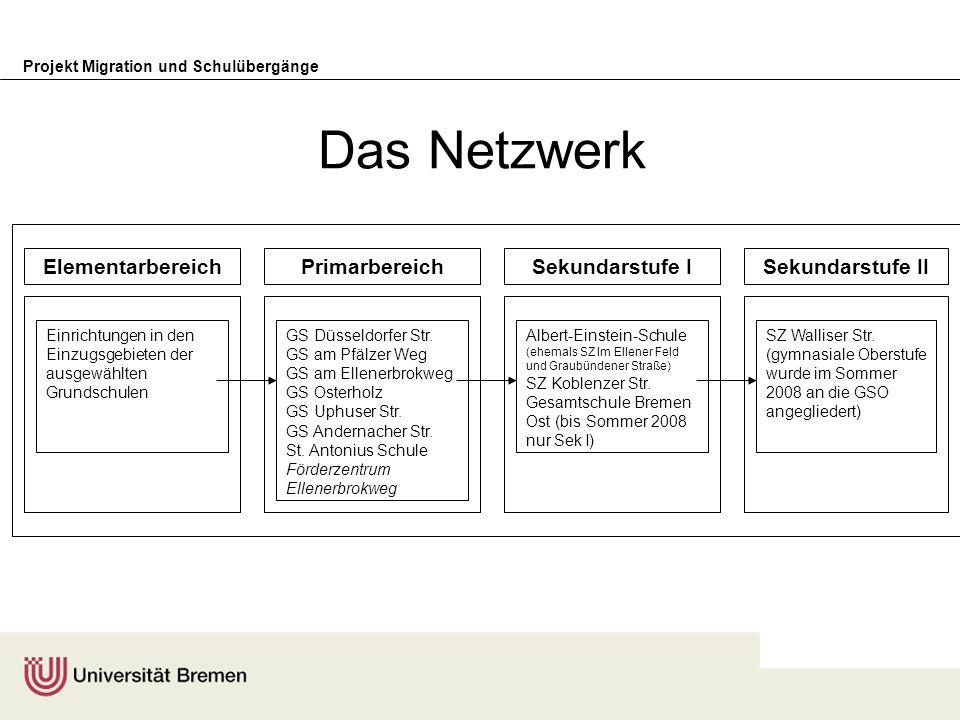 Das Netzwerk Elementarbereich Primarbereich Sekundarstufe I