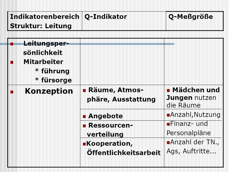 IndikatorenbereichStruktur: Leitung. Q-Indikator. Q-Meßgröße. Leitungsper- sönlichkeit. Mitarbeiter.
