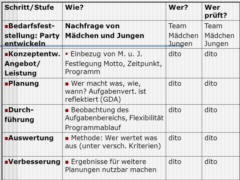 Schritt/Stufe Wie Wer Wer prüft Bedarfsfest- stellung: Party entwickeln. Nachfrage von. Mädchen und Jungen.