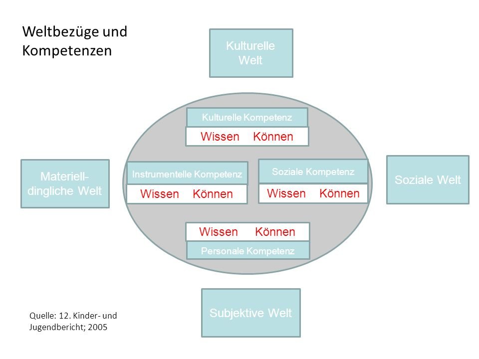 Weltbezüge und Kompetenzen Kulturelle Welt Wissen Können