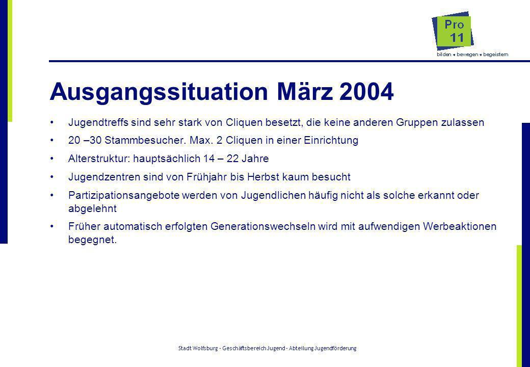 Stadt Wolfsburg - Geschäftsbereich Jugend - Abteilung Jugendförderung