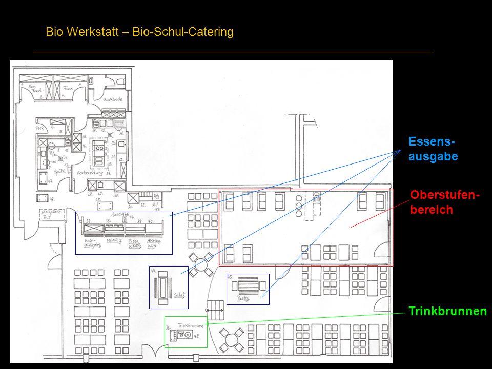 Bio Werkstatt – Bio-Schul-Catering