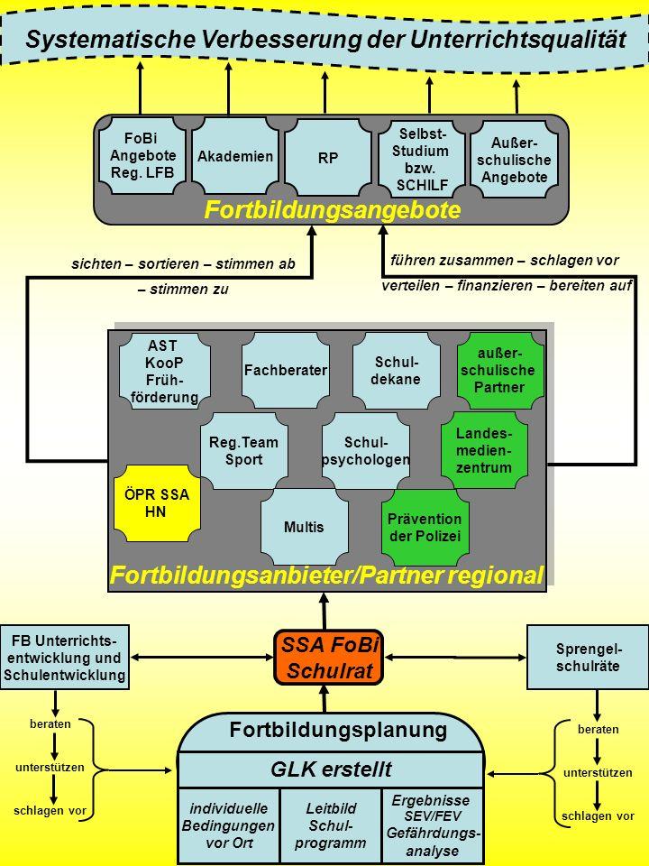 Systematische Verbesserung der Unterrichtsqualität