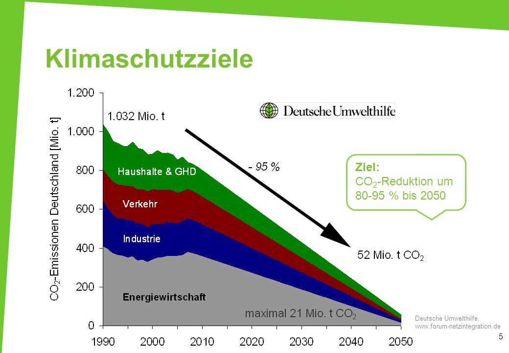 Klimaschutzziele Ziel: CO2-Reduktion um 80-95 % bis 2050 2-Grad-Ziel