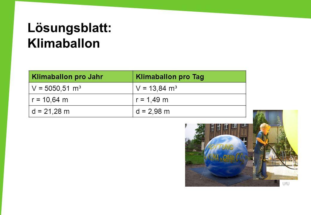 Lösungsblatt: Klimaballon