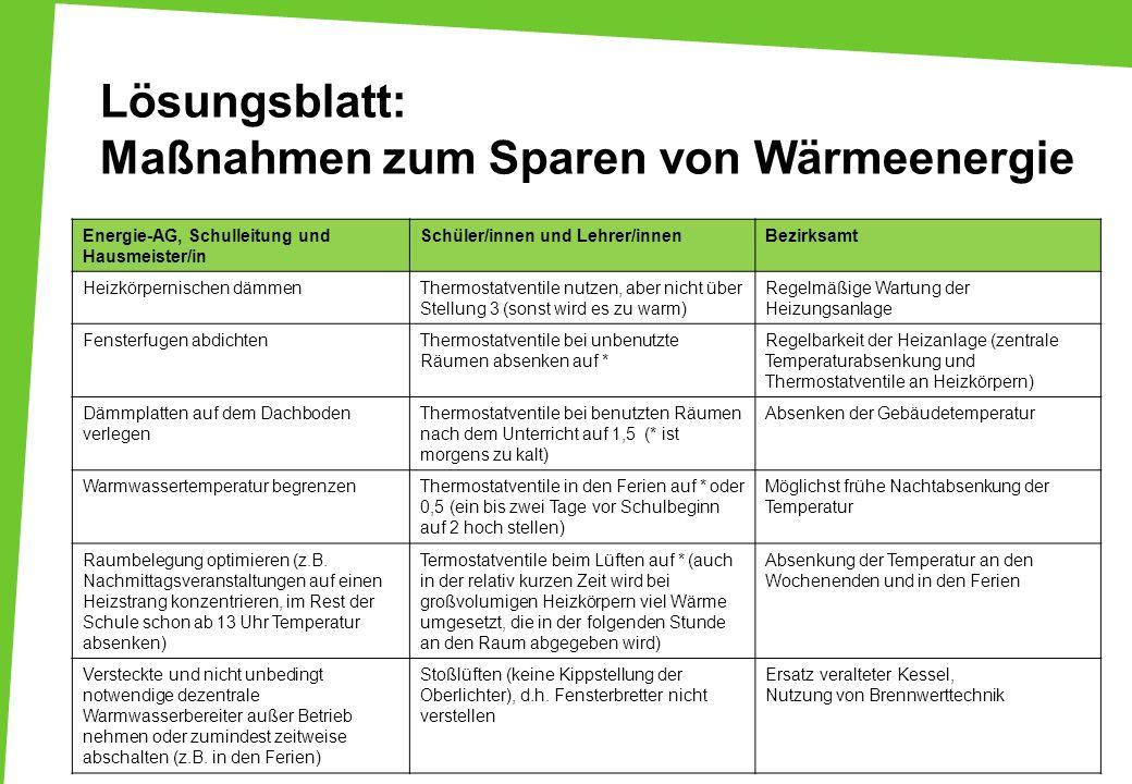 Lösungsblatt: Maßnahmen zum Sparen von Wärmeenergie