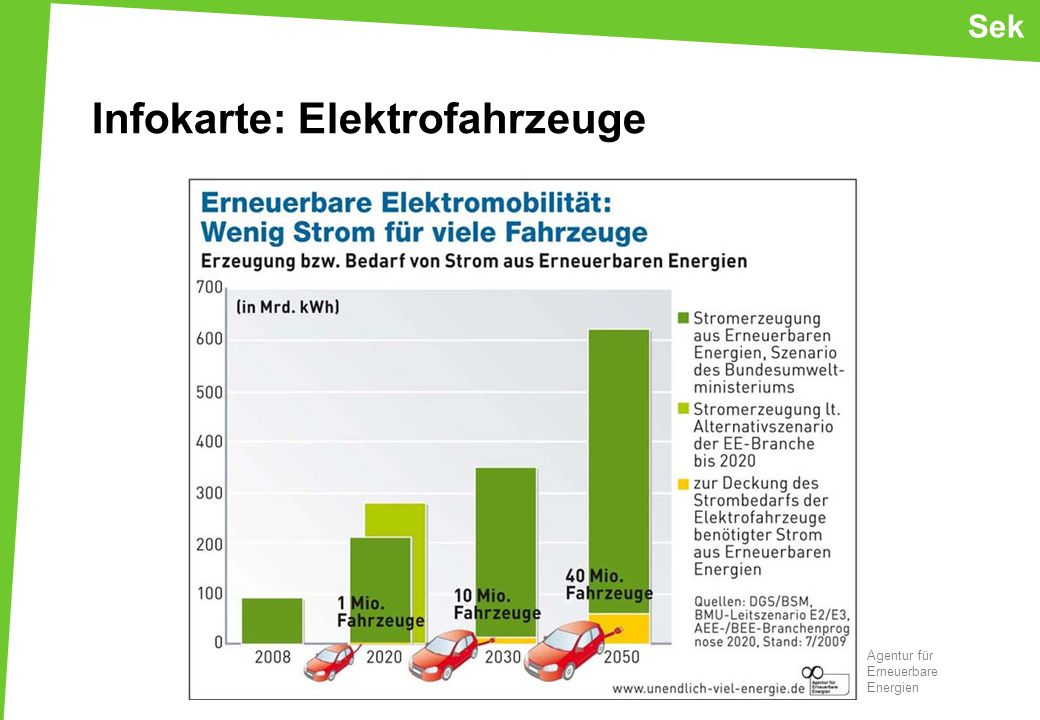 Infokarte: Elektrofahrzeuge