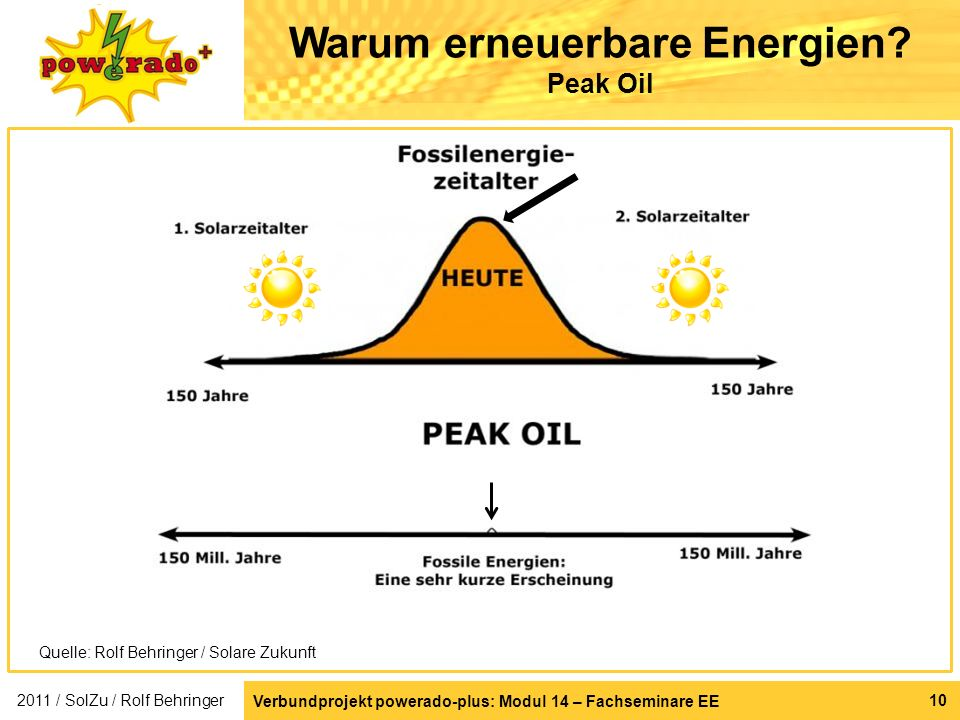 Warum erneuerbare Energien Peak Oil