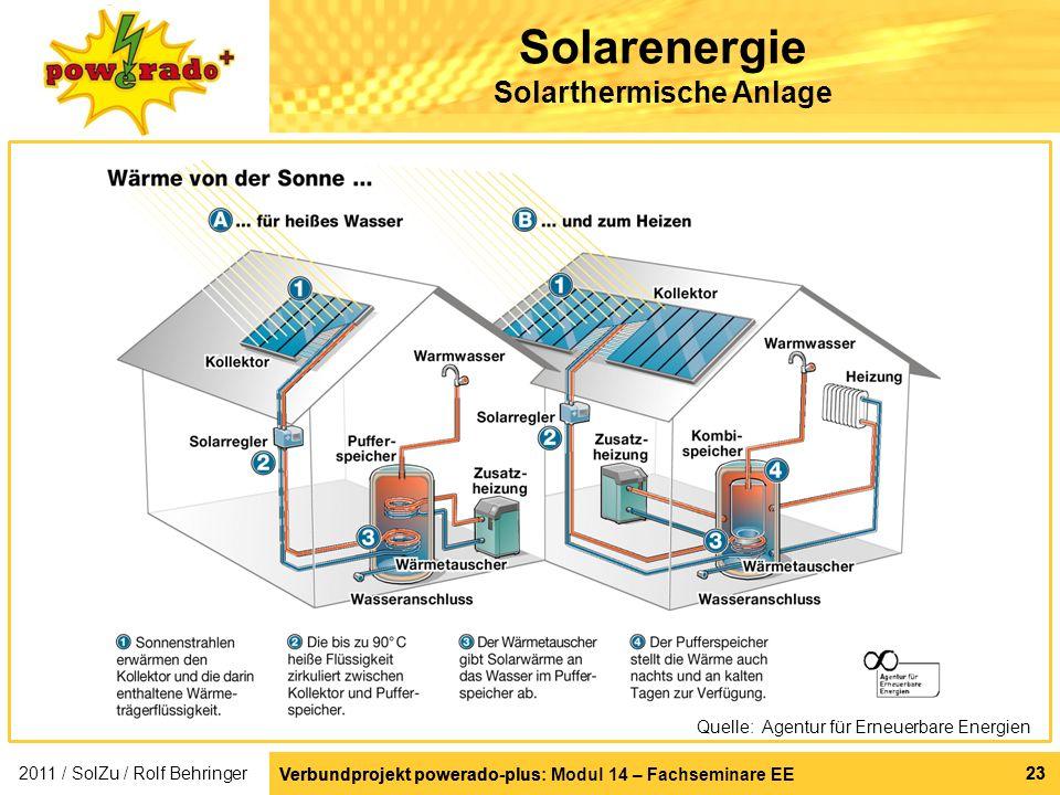 Solarenergie Solarthermische Anlage