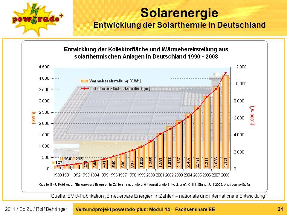 Solarenergie Entwicklung der Solarthermie in Deutschland