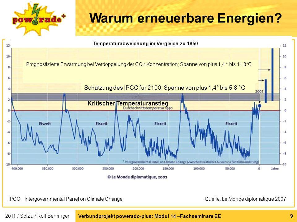 Warum erneuerbare Energien Temperaturabweichung im Vergleich zu 1950