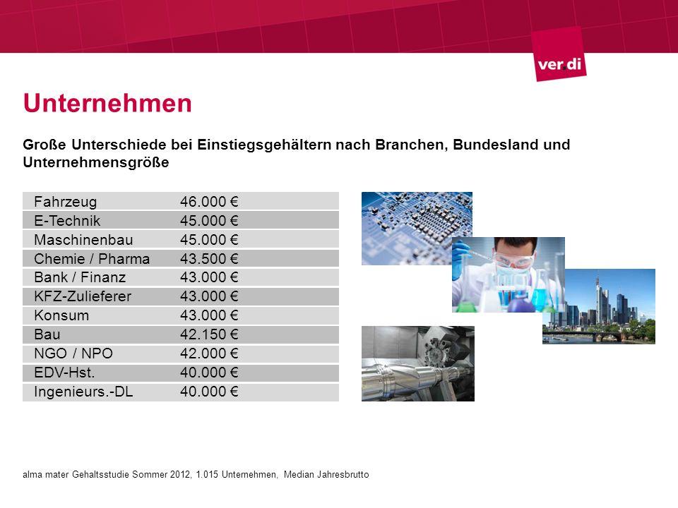 Unternehmen Große Unterschiede bei Einstiegsgehältern nach Branchen, Bundesland und Unternehmensgröße.